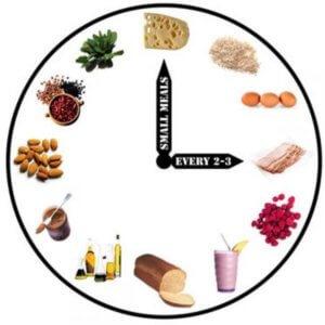 Дробное питание по часам
