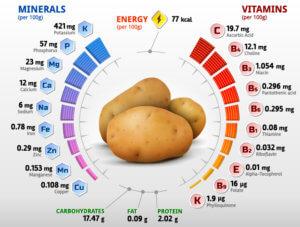 Витамины и минералы картофеля