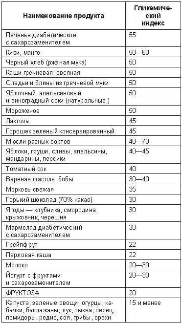 Таблица с гликемическим индексом