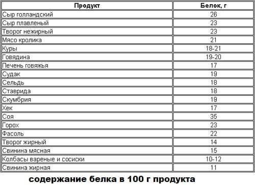 Таблица белков