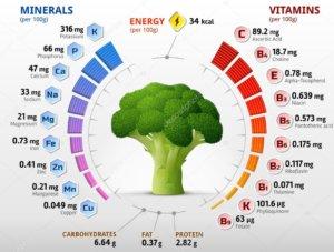 Витамины и минералы брокколи