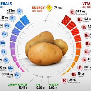 Сколько углеводов в картошке: применение, польза и опасность