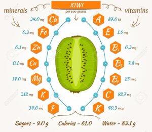 Cодержание витаминов в киви